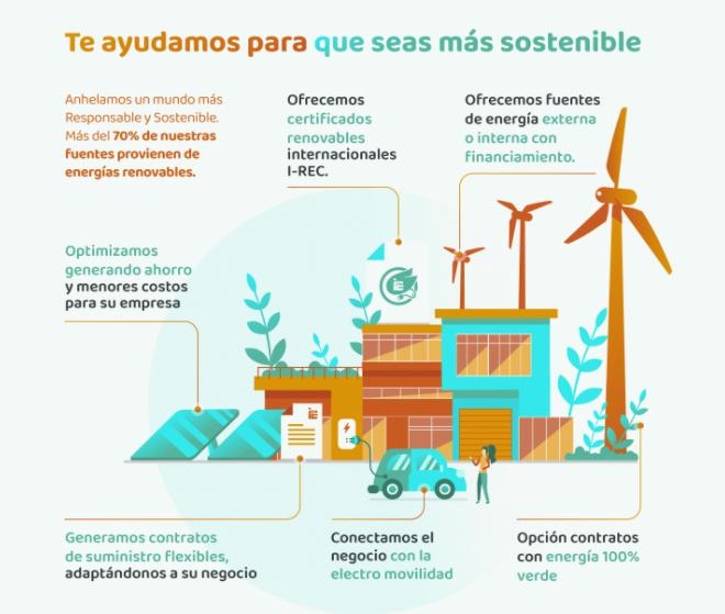 Info grafia Sostenible